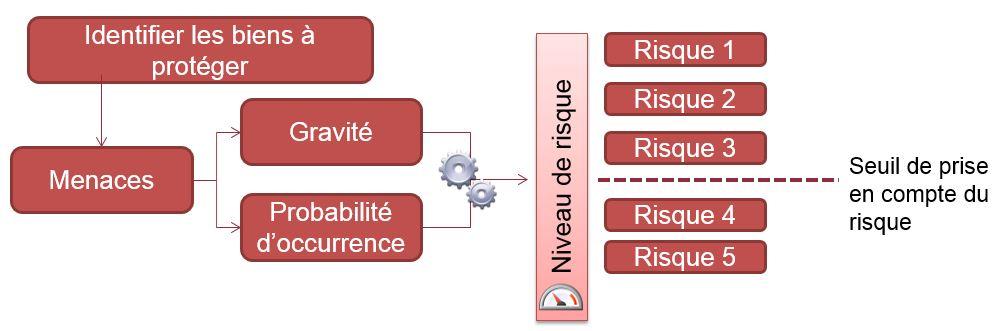 Cyber sécurité analyse des risques