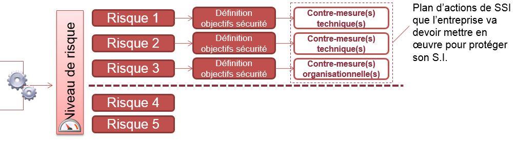Cyber sécurité traitement des risques
